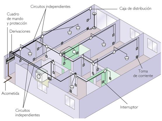 Circuito electrico en una vivienda bricolaje casa for Como hacer un cuadro de areas arquitectura